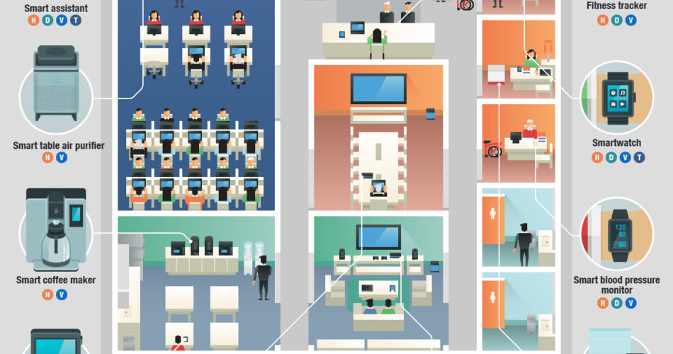 IoT in the Workplace