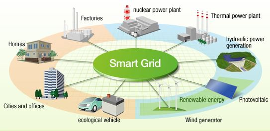 Smart Grid in IoT